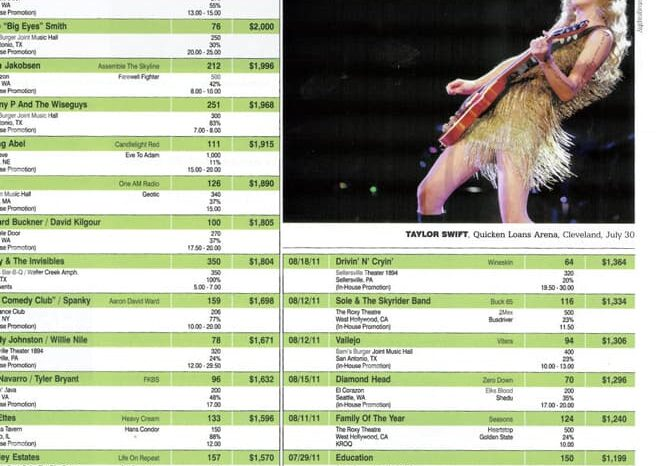 Taylor Swift in Pollstar Magazine, Published Photography © Amy Weiser, Photographer